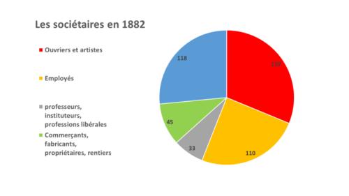 Sociétaires de la BAI en 1882